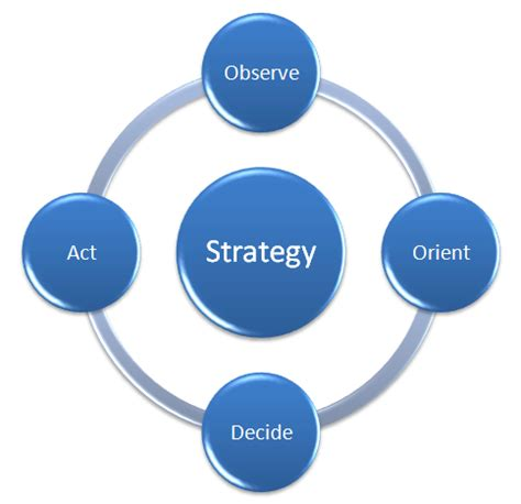 Business plan definition market sample